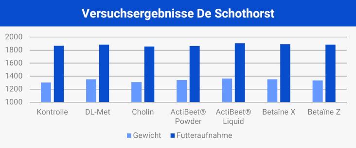 Versuchsergebnisse De Schothorst