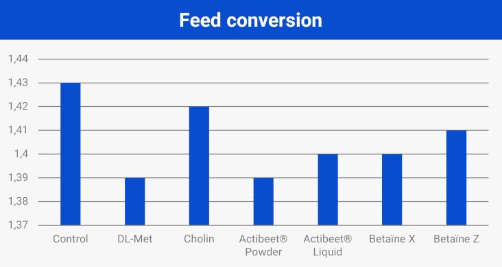 Feed conversion