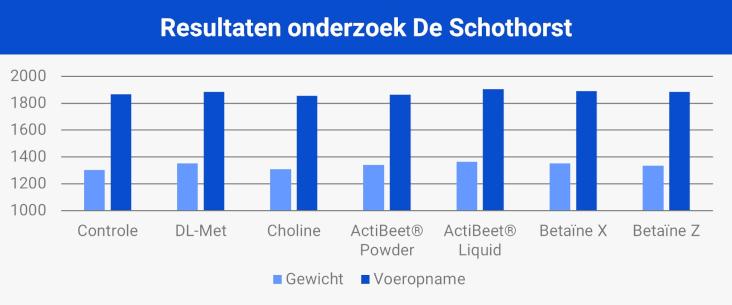 Resultaten onderzoek De Schothorst